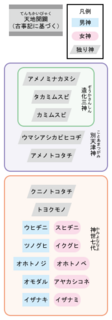 200px-Creation_myths_of_Japan_svg.png